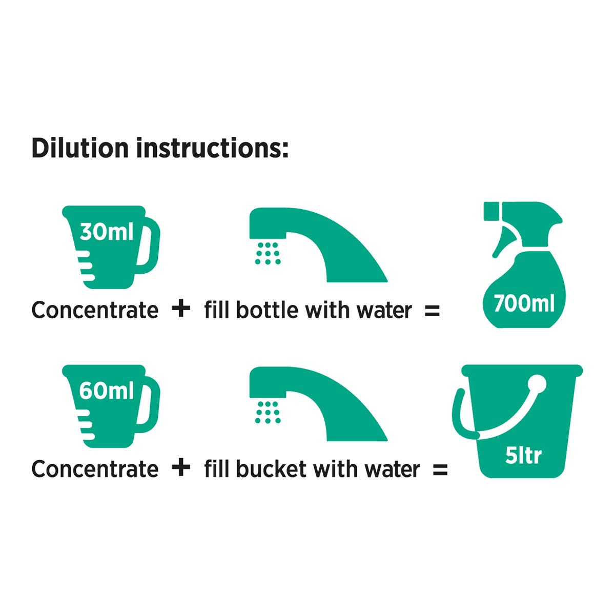 Dilution instructions