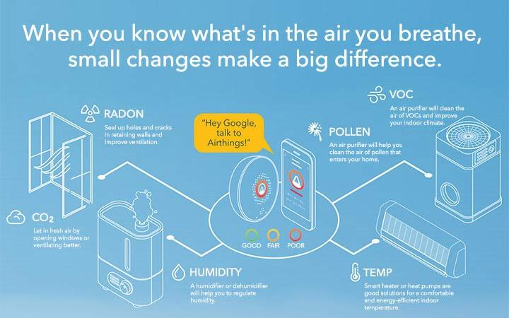 The air you breathe diagram