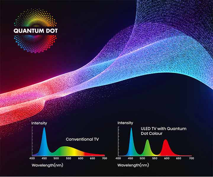 Hisense Quantum Dot